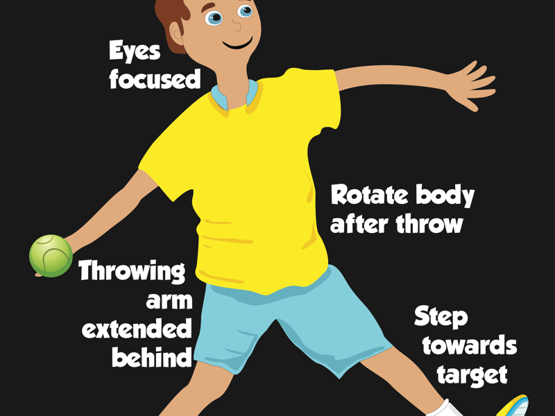 Throwing FMS poster reflecting physical movement