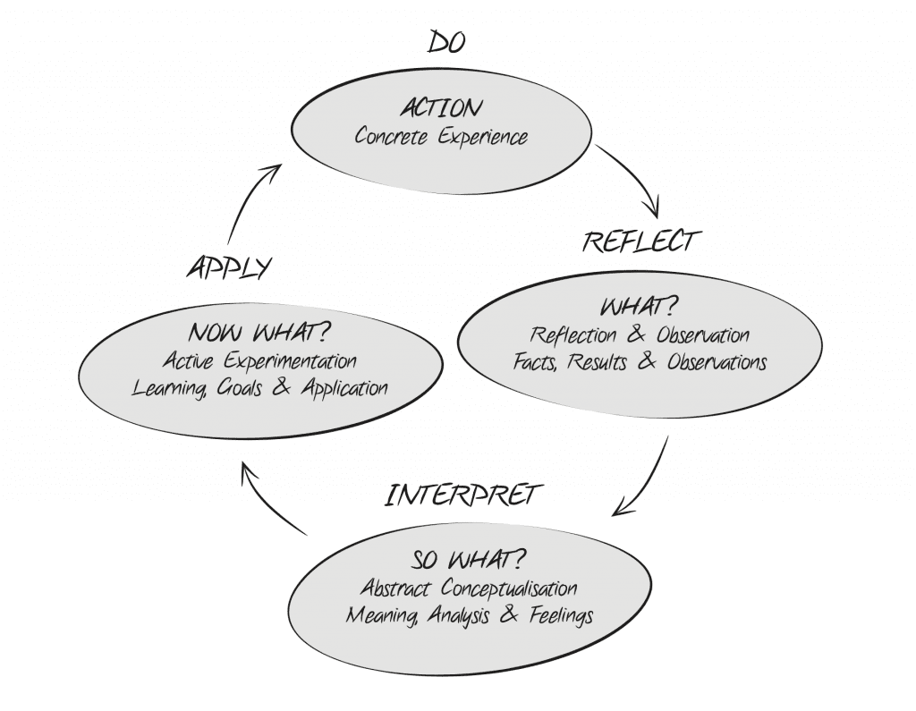 The ELC The Kolb Experiential Learning Cycle